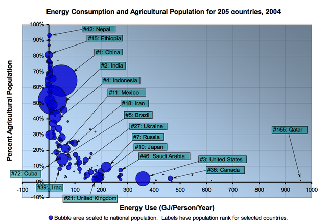File:Energy Consumption and Agricultural Population.png