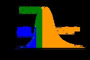 Hubbert peak oil plot