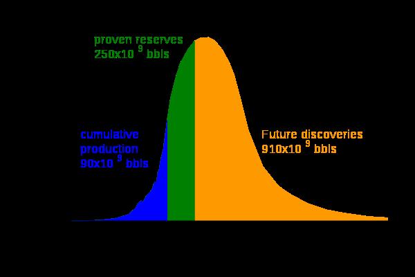 File:Hubbert peak oil plot.png