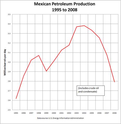 File:Mexican Petroleum Production 2008.PNG