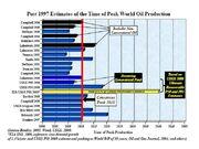 Estimates of Year of Peak Oil Production