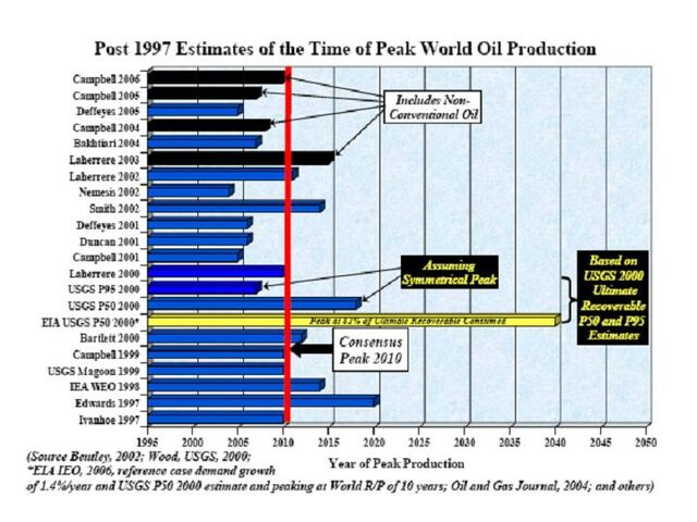 File:Estimates of Year of Peak Oil Production.jpg