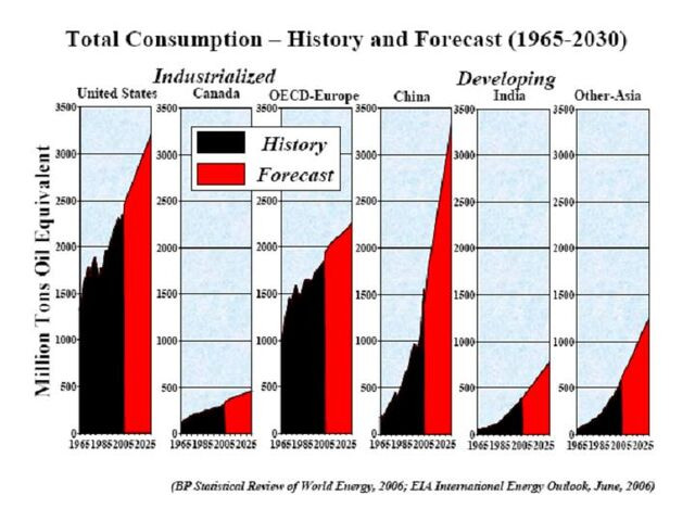 File:Total Energy Consumption 1965-2030.jpg