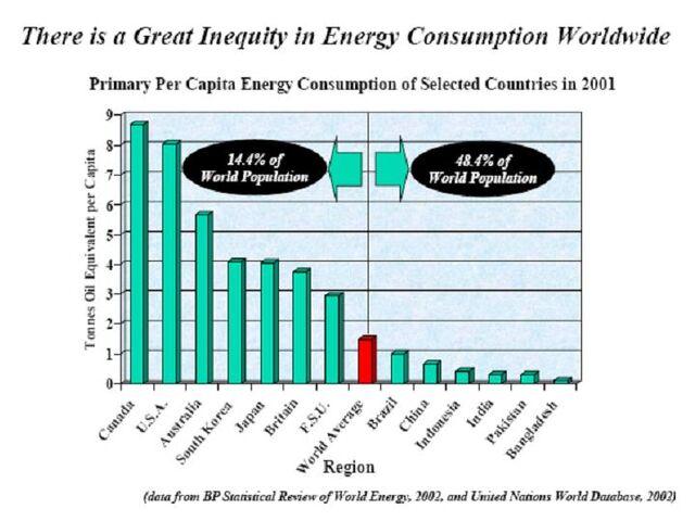 File:Inequity of Global Energy Consumption.jpg