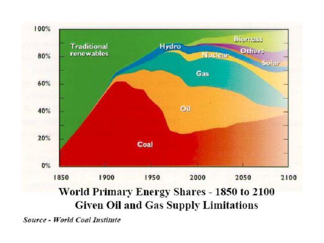 File:World Primary Energy Shares 1850-2100.jpg