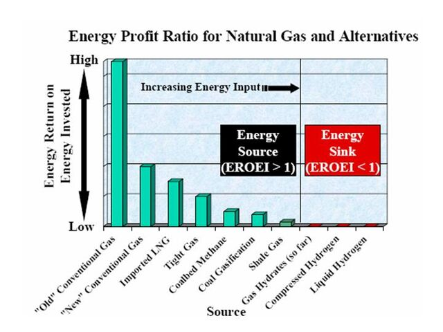 File:Energy Profit Ratios for Natural Gas and Alternatives.jpg