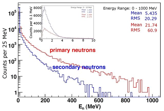 File:Bungua neutron energy spread.jpg