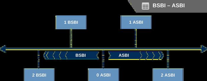 SBI timeline