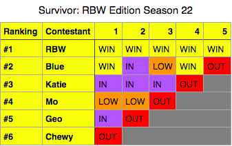 File:SurvivorRBWSeason22.png