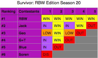 File:SurvivorRBWEditionSeason20.png