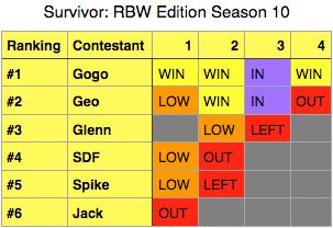 File:SurvivorRBWEditionSeason10.png