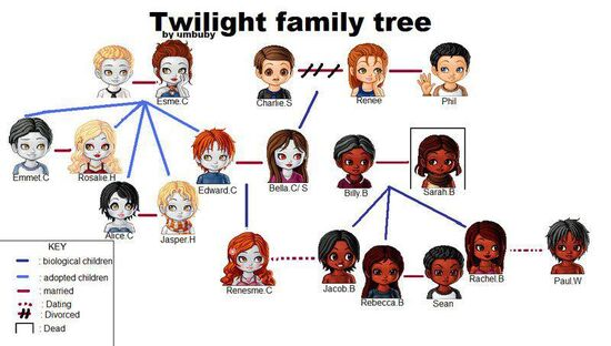 Twilight family tree