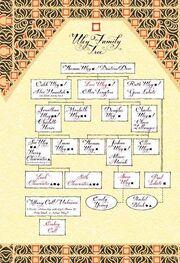 Uley-family-tree