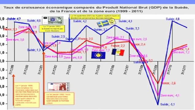 J Taux de croissance économique comparés du produit National Brut (GDP) de la Suède, de la France et de la zone euro (1999 – 2011)