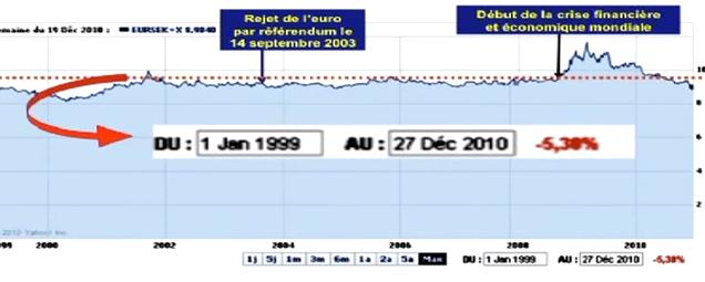File:C Évolution du taux de change de l´euro (EUR) vis-à-vis de la couronne suédoise (SEK) depuis la création de l´euro au cours des 12 DENIERES AANNEES.png