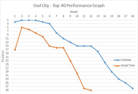 Owl City Graph