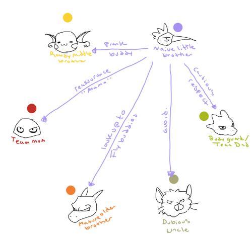 Relation Maps 4