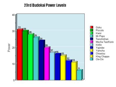 23rd Budokai Power Level Chart