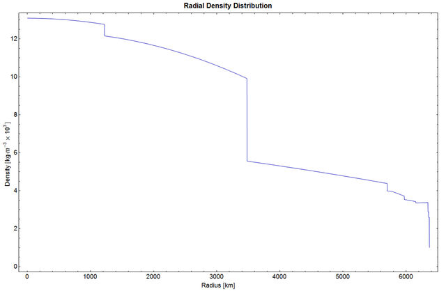 File:RadialDensityPREM.jpg