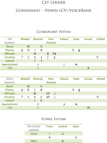 File:CV Phonetic Chart.png