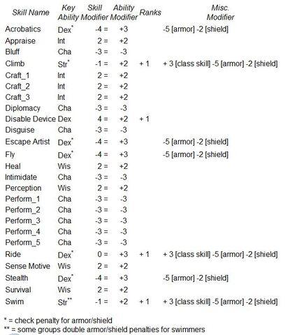 File:Skill table 2.jpg