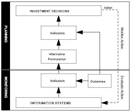 Bestand:Planning en monitoring.JPG