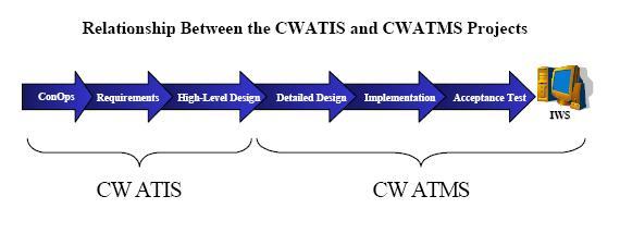 Bestand:Relatie CWATIS en CWATMS.JPG