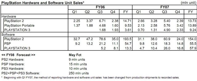 File:Sony FY 07 sales.jpg