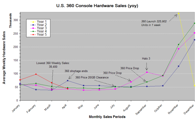 File:Xbox 360 NPD yoy.png
