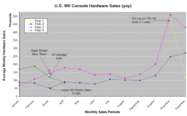 File:Wii NPD yoy.png
