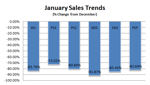 File:Npd january08 weektrends.png