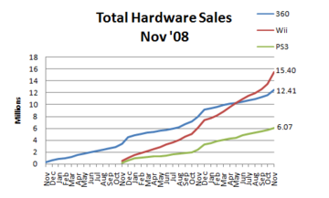 Npd november 2008 hardware sales