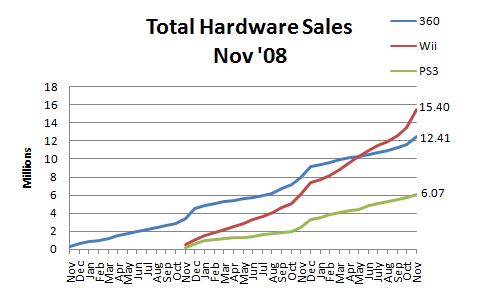 File:Npd november 2008 hardware sales.png