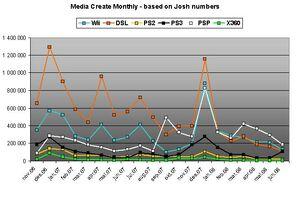Media Create monthly sales