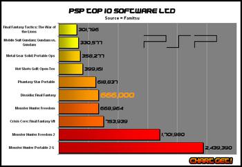 Psptop10-110 jan 09