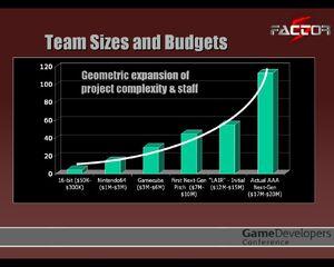 Factor 5 dev costs