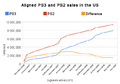 Npd ps3 vs ps2 sales.png