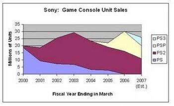 Sonygameconsoleunitsales