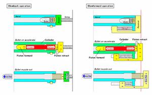 SBBK-SBFWD piston cylinder