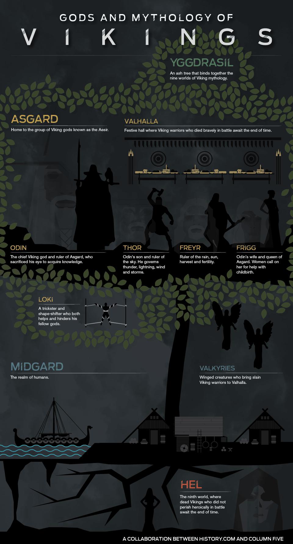 Wiki by Fandom   Mythology Vikings Wikia Norse   powered