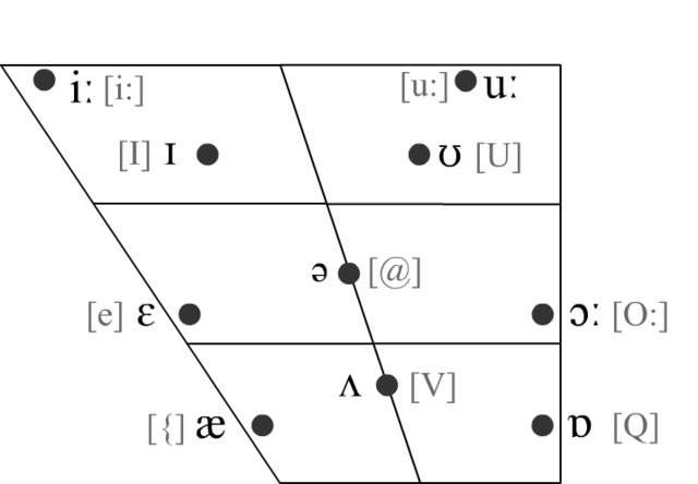 File:Ipa vowel chart for Vocaloid.png