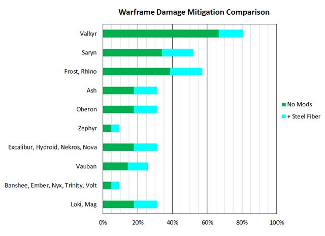 File:WarframeDamageMitigation.png