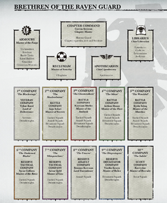 Raven Guard's Organisation Structure.png