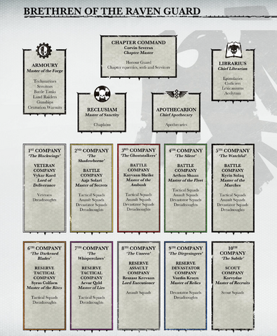 File:Raven Guard's Organisation Structure.png