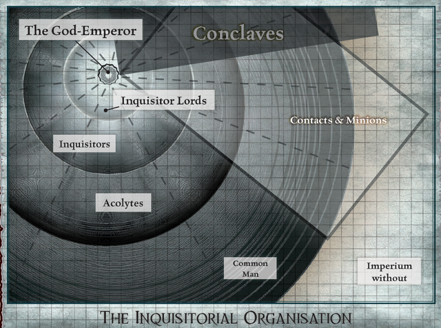 File:Inquisitorial Organisation.png