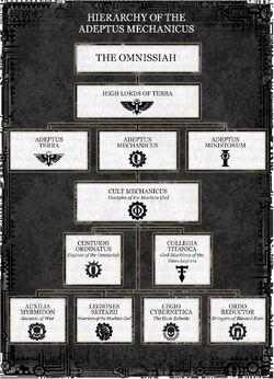 Adeptus Mechanicus Hierarchy