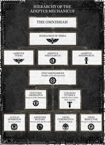File:Adeptus Mechanicus Hierarchy.jpg