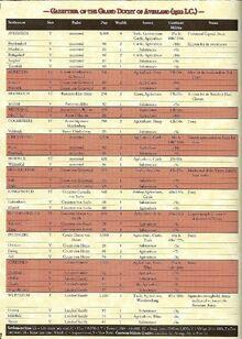 Averland Chart