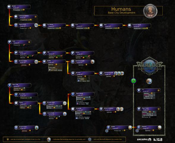File:Warlock - Master of the Arcane - Human - City Development - Base Tree v0.4.png