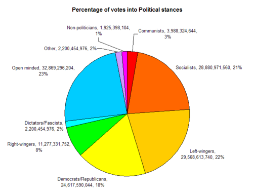 Graph - Gammetan Regional Democracy votes 2010.10